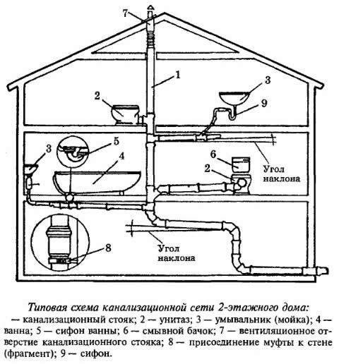 схема локальной канализации загородного дома